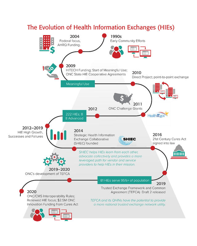 PoCP_HIE_timeline_infographic_2020_09_v5-1